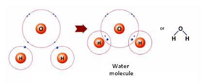 water-covalent-bond